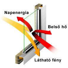 Energiamegtakarítás ablakfóliázással