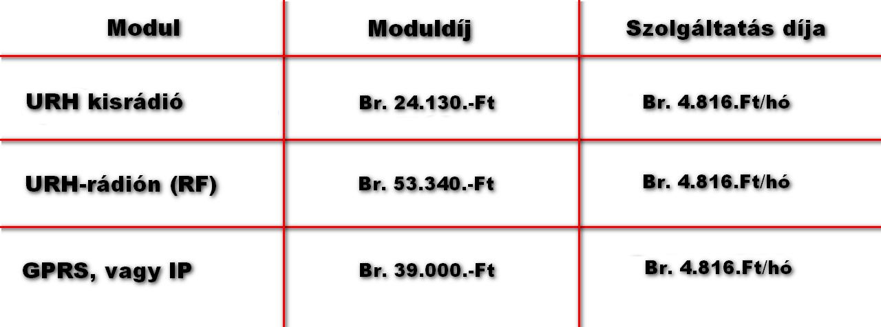 Teknőc távfelügyelet díjtáblázat